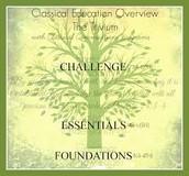 Classical Education:    The Trivium