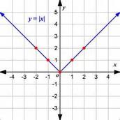 y=|x|