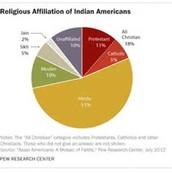 Religious Affiliation