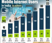India is 2nd largest internet user in world