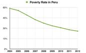 Poverty Rate Decreasing