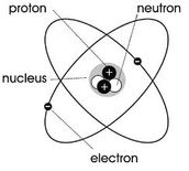 James Chadwick Model of the Atom