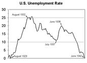 US Unimployment Rate