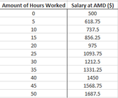 Table of Values - AMD