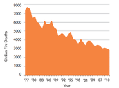 Civilian Fire Deaths Over the Years