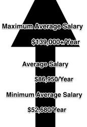 Average Salary for Biomedical Engineering