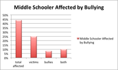 Middle School Students Affected by Bullying