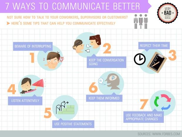 communication and customer service