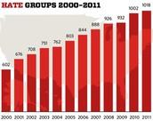 Hate Crime is Increasing