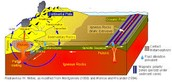 How plate tectonics effect the rock cycle