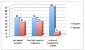 Statistics on Gun Control