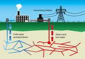 How is Geothermal Energy Renewable