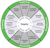 Inquiry Wheel (Stages of Research)