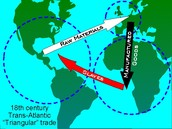 The Triangular Trade.