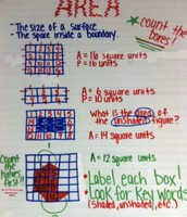 Lesson 13-2 Area of Squares and Rectangles