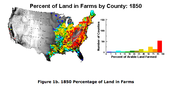 Percent of Land in Farms during 1850
