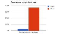 Permanent crops land use