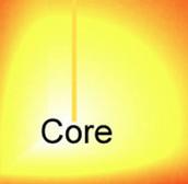The sun's core