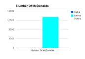 Number of McDonalds