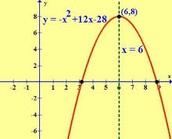 F(X)= -x^2+12x-28