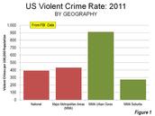 Violent crime rates in different areas.
