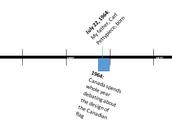 Harper's Timeline