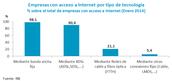 Empresas con acceso a Internet por tipo de tecnología