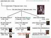 James Clerk Maxwell's Family Tree