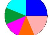 What Is A Pie Chart ? :/