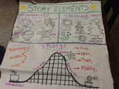Key Elements in a Story