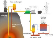 Process to create Geothermal Energy