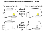 What is the difference between a closed (complete) circuit and an open (incomplete)  circuit?