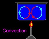 What convection does