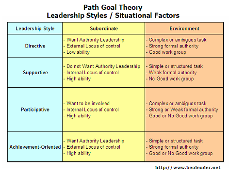 path goal theory and the jeanne lewis case essay Running head: path-goal theory path-goal theory abstract this paper explores the concepts and elements of the path-goal theory this theory is viewed as the leader's job to help and guide workers in choosing the best possible way to attain their goals.