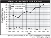 Grain Production vs Grain Import