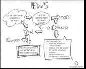 Effective Questioning: PLAN 5