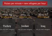 Syria:  3 Million Tradegies