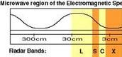 Microwave Range