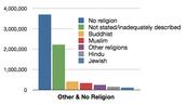 Hinduism Bar Graph