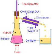 What is the Process of Distillation ? Include the Steps.