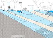 http://www.artinaid.com/2013/04/types-of-aquifers/