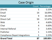 Most cases originated by Direct Call at 57.47%.  The Client Portal was utilized 10.34% of the time.