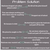 Problem Solution of Tom Monaghan~