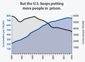 Crime Rate vs. Incarceration Rate