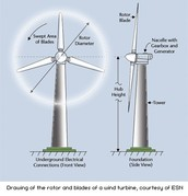 a wind mill that shows what each part is