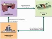 debt/loans/lawsuits