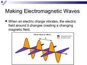 This is how electromagnetic waves move