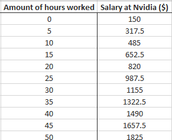 Table of Values - Nvidia