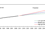 Possible Population Trends in 2060