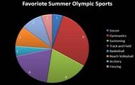 Summer's Favorite Sports